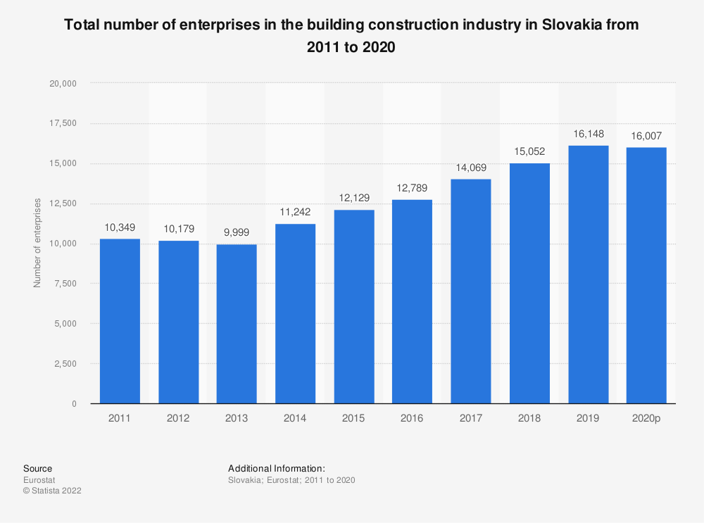 Statistic: Total number of enterprises in the building construction industry in Slovakia from 2010 to 2015 | Statista