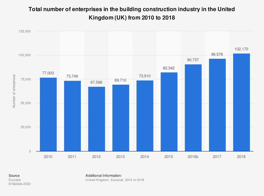 Statistic: Total number of enterprises in the building construction industry in the United Kingdom (UK) from 2010 to 2016 | Statista