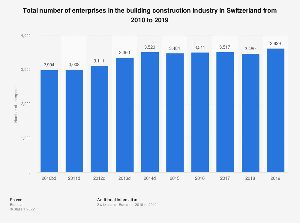 Statistic: Total number of enterprises in the building construction industry in Switzerland from 2010 to 2015 | Statista