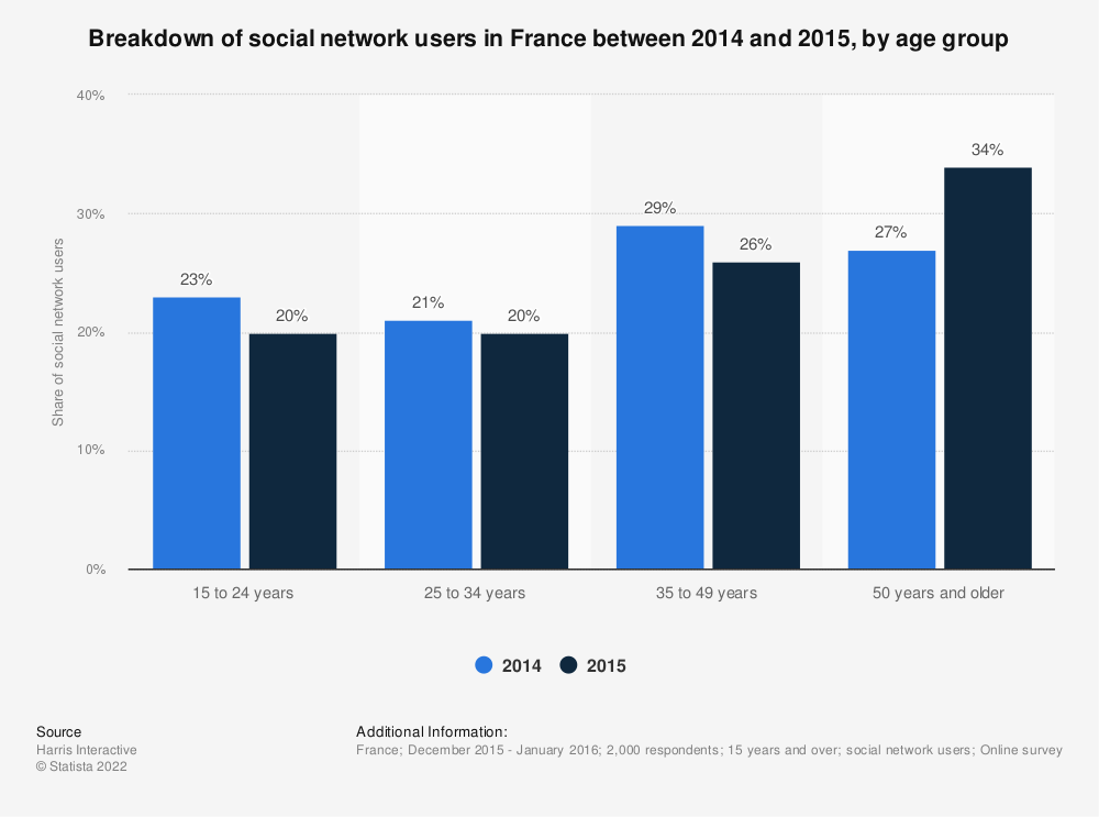 Statistic: Breakdown of social network users in France between 2014 and 2015, by age group | Statista