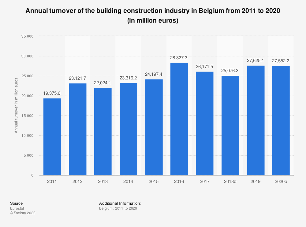 Statistic: Annual turnover of the building construction industry in Belgium from 2010 to 2017 (in million euros) | Statista