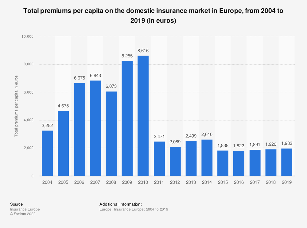 Statistic: Total premiums per capita on the domestic insurance market in Europe, from 2004 to 2018 (in euros) | Statista