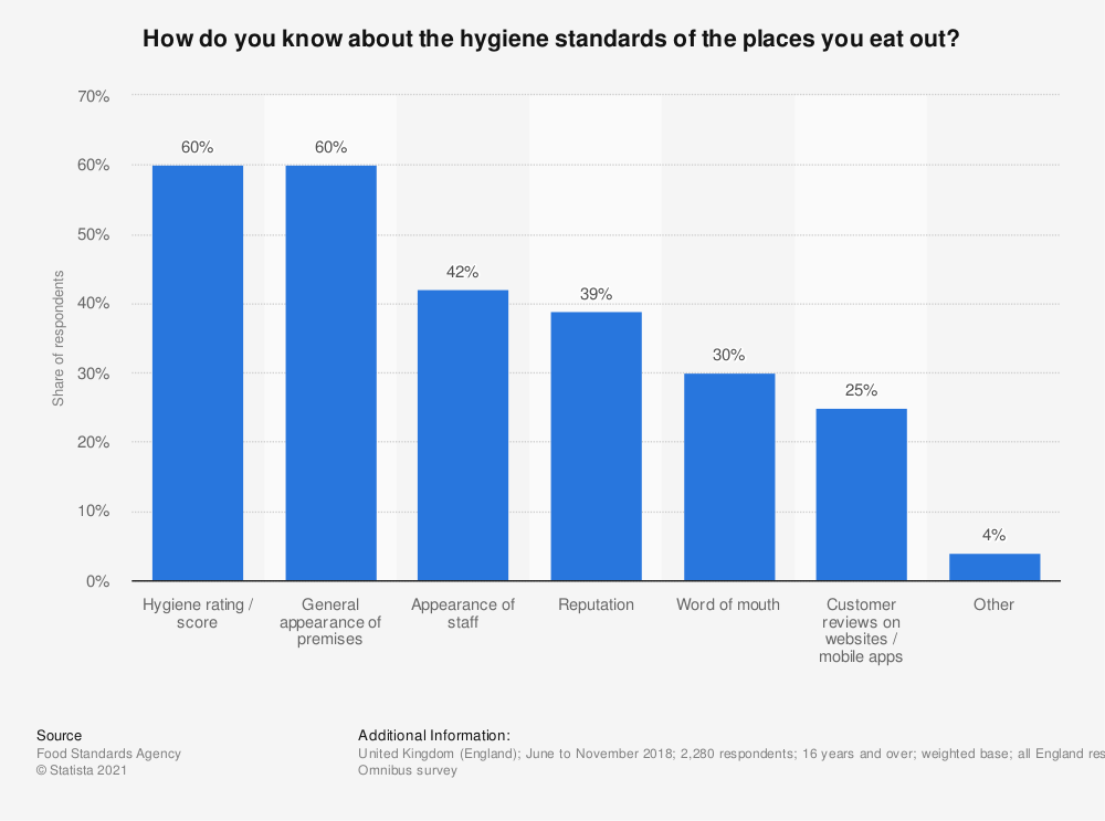 Statistic: How do you know about the hygiene standards of the places you eat out? | Statista