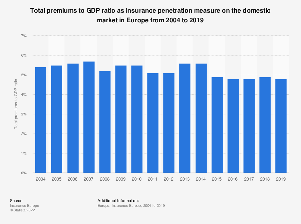 Statistic: Total premiums to GDP ratio as insurance penetration measure on the domestic market in Europe from 2004 to 2018 | Statista