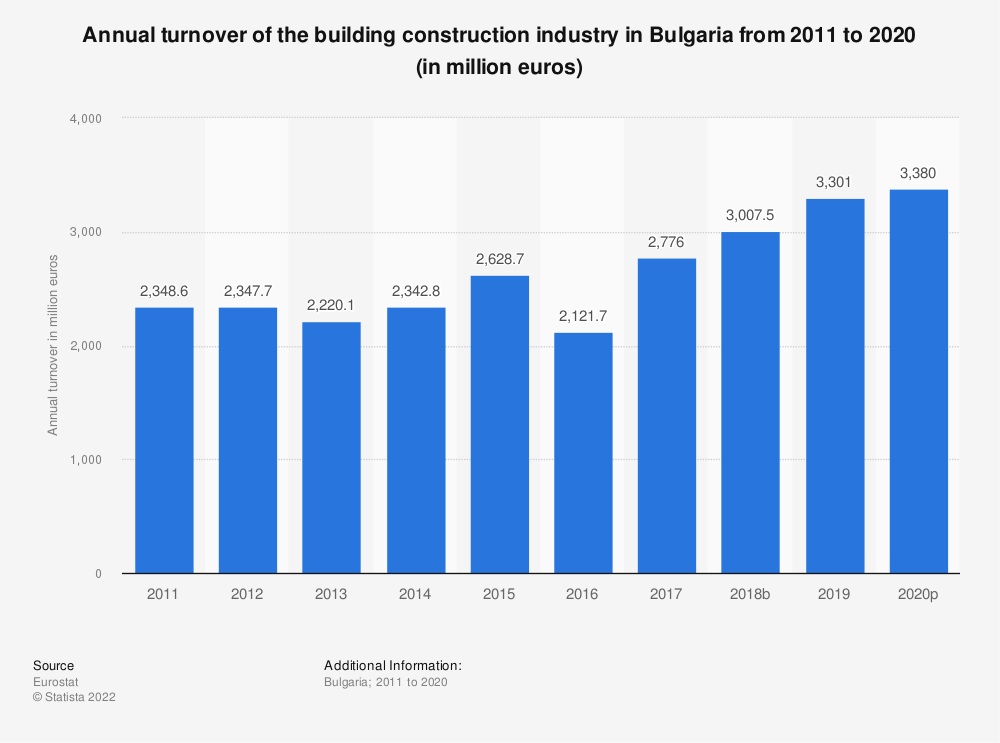 Statistic: Annual turnover of the building construction industry in Bulgaria from 2010 to 2014 (in million euros) | Statista