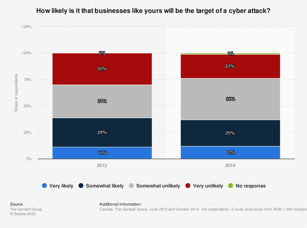 Statistic: How likely is it that businesses like yours will be the target of a cyber attack? | Statista