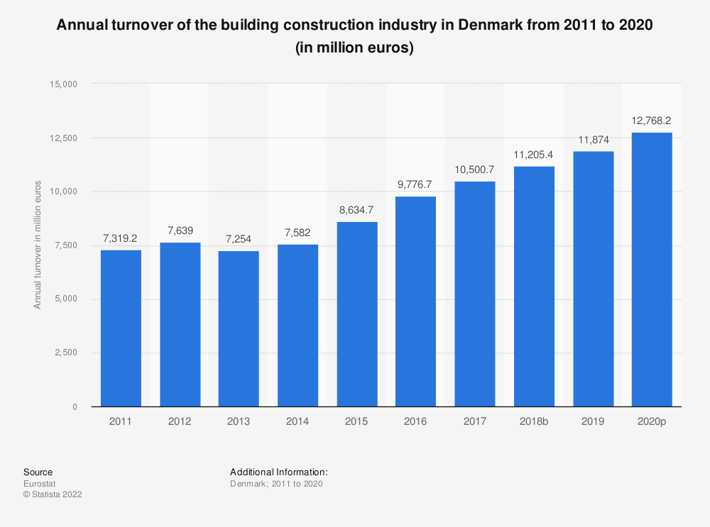 Statistic: Annual turnover of the building construction industry in Denmark from 2010 to 2014 (in million euros) | Statista