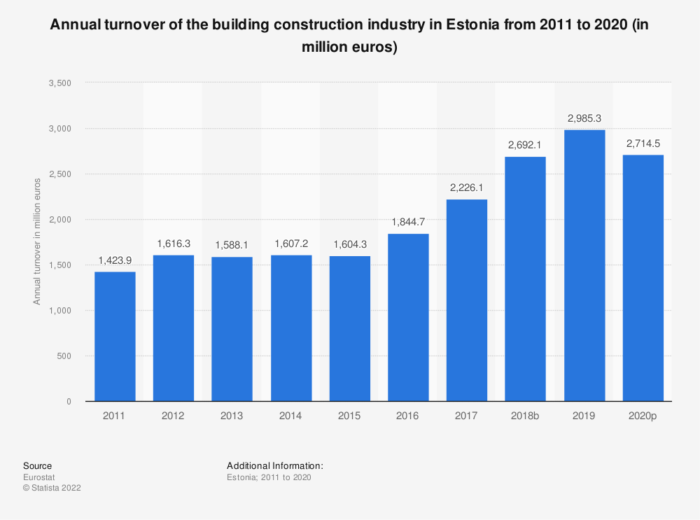 Statistic: Annual turnover of the building construction industry in Estonia from 2010 to 2014 (in million euros) | Statista