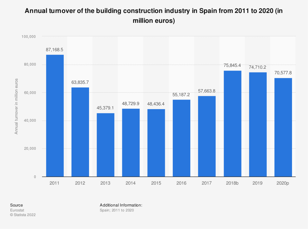 Statistic: Annual turnover of the building construction industry in Spain from 2010 to 2014 (in million euros) | Statista