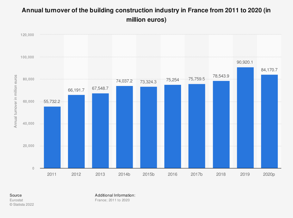 Statistic: Annual turnover of the building construction industry in France from 2010 to 2017 (in million euros) | Statista