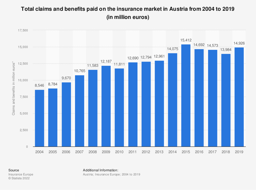 Statistic: Total claims and benefits paid on the insurance market in Austria from 2004 to 2016 (in million euros) | Statista