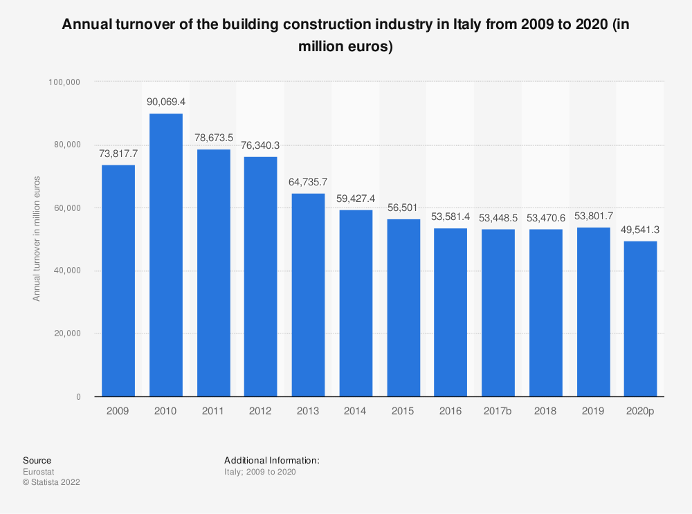 Statistic: Annual turnover of the building construction industry in Italy from 2008 to 2016 (in million euros) | Statista
