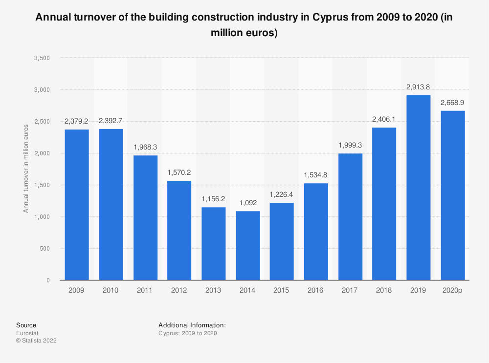 Statistic: Annual turnover of the building construction industry in Cyprus from 2008 to 2017 (in million euros) | Statista