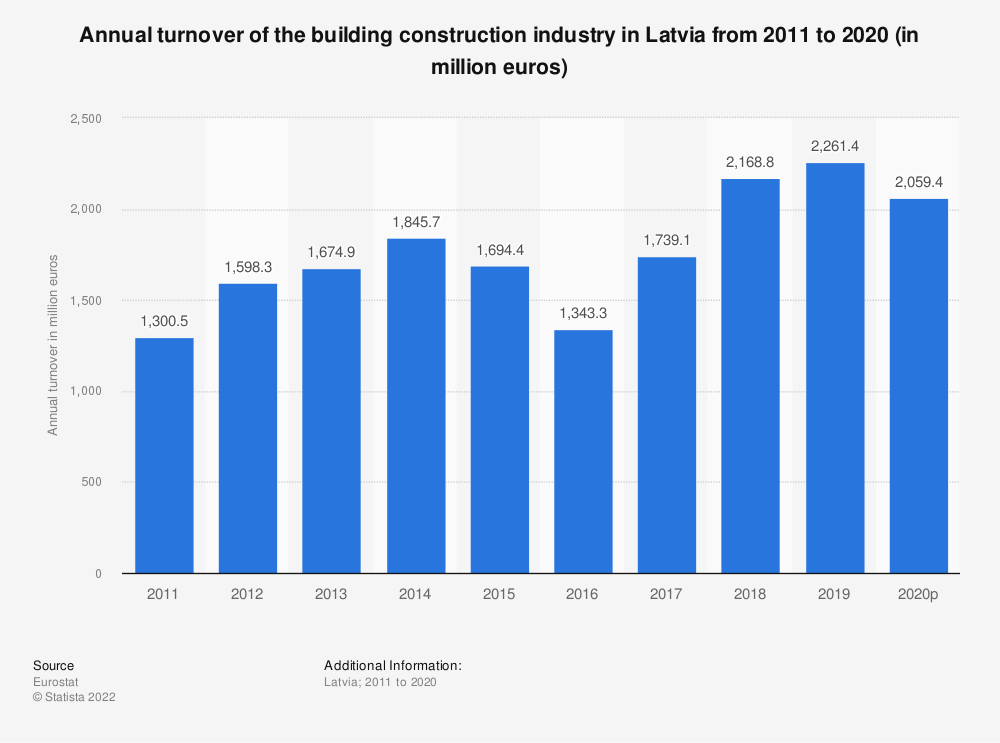 Statistic: Annual turnover of the building construction industry in Latvia from 2010 to 2017 (in million euros) | Statista
