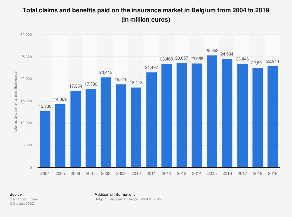 Statistic: Total claims and benefits paid on the insurance market in Belgium from 2004 to 2016 (in million euros) | Statista