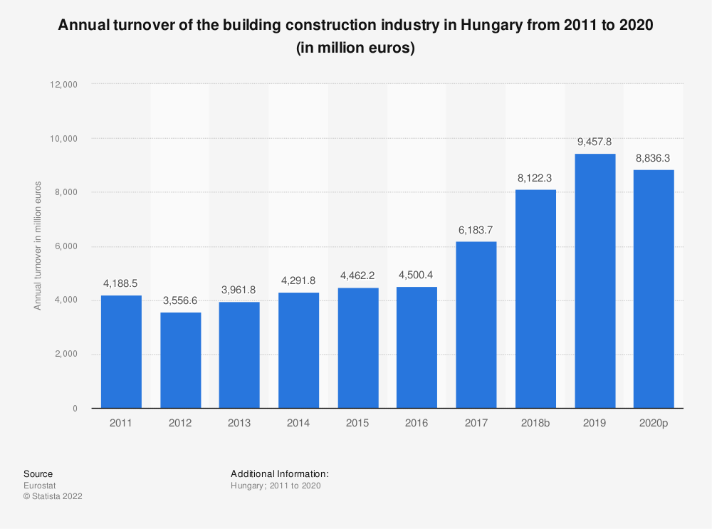 Statistic: Annual turnover of the building construction industry in Hungary from 2010 to 2014 (in million euros) | Statista