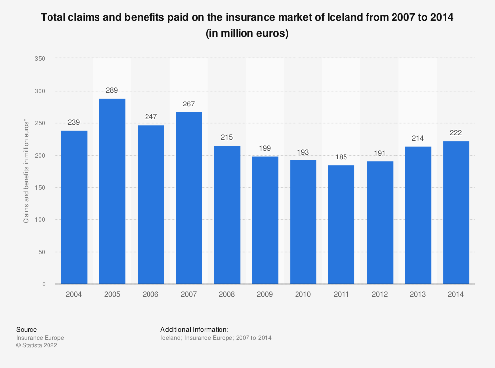 Statistic: Total claims and benefits paid on the insurance market of Iceland from 2007 to 2015 (in million euros)   Statista