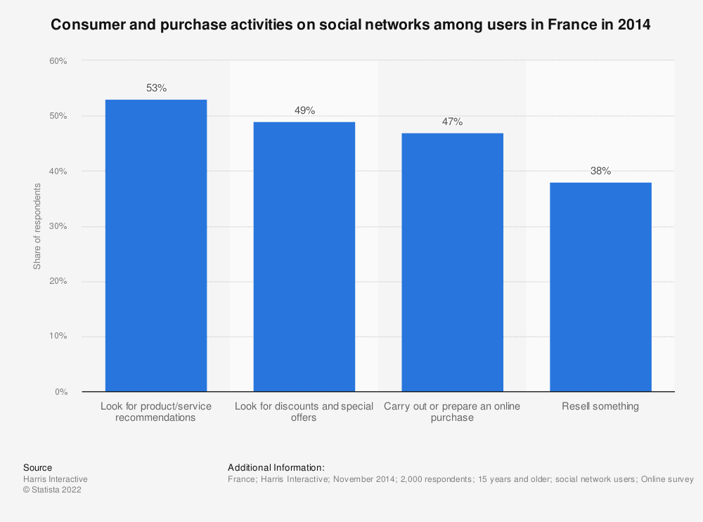 Statistic: Consumer and purchase activities on social networks among users in France in 2014 | Statista