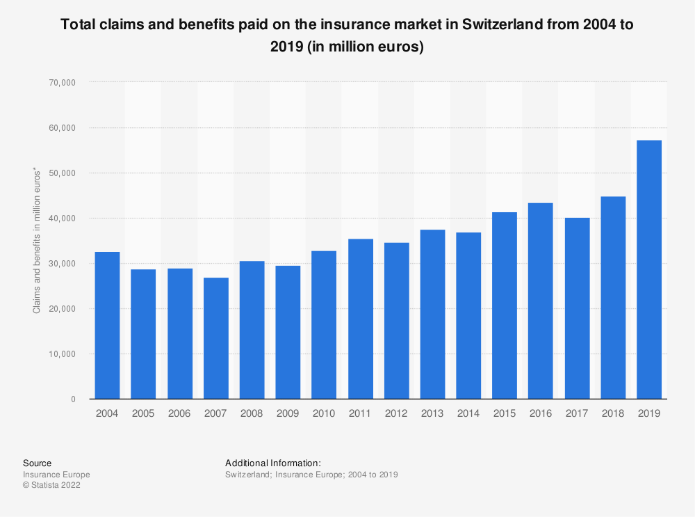 Statistic: Total claims and benefits paid on the insurance market in Switzerland from 2004 to 2018 (in million euros) | Statista