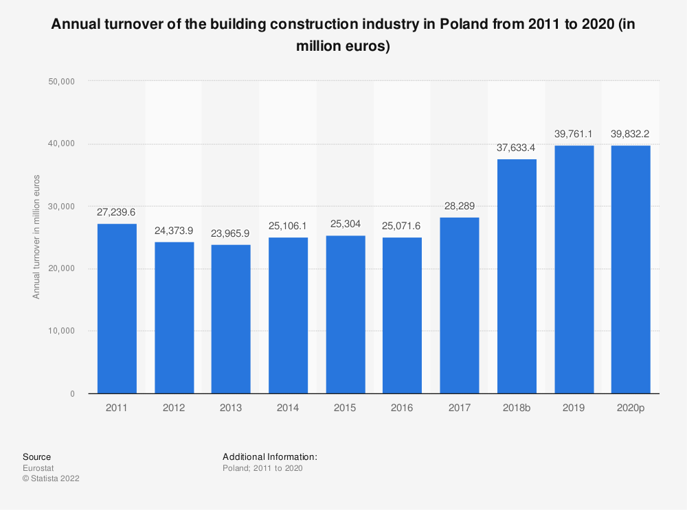 Statistic: Annual turnover of the building construction industry in Poland from 2010 to 2017 (in million euros) | Statista