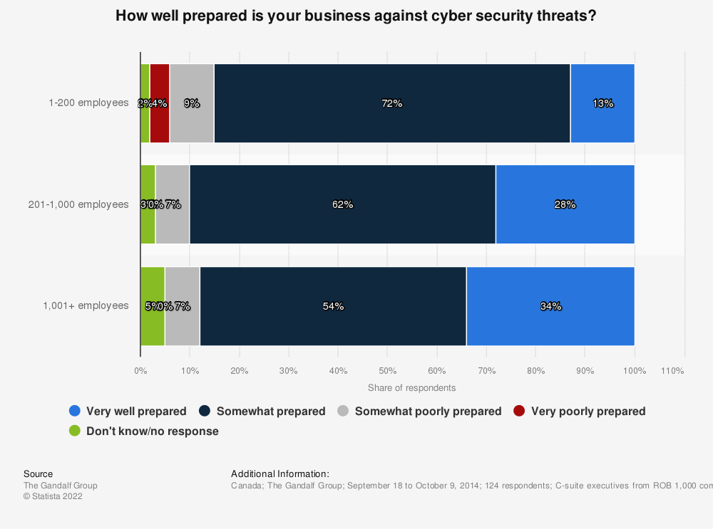 Statistic: How well prepared is your business against cyber security threats? | Statista