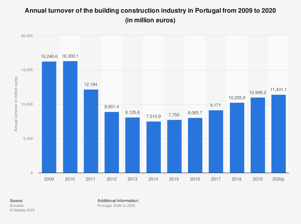 Statistic: Annual turnover of the building construction industry in Portugal from 2010 to 2014 (in million euros) | Statista