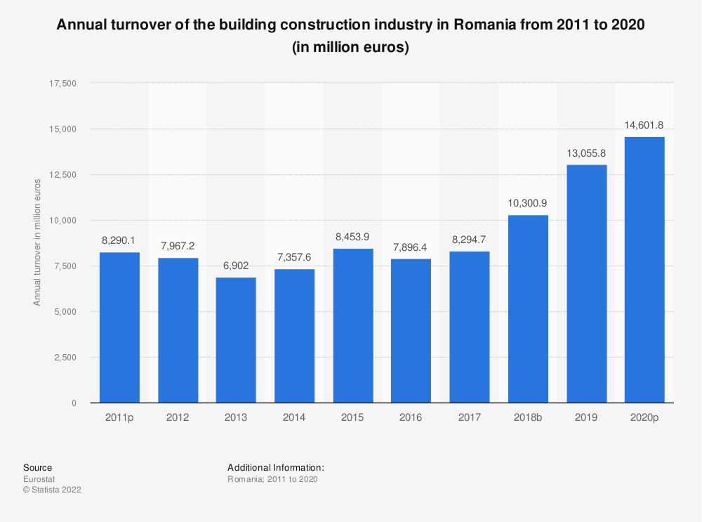 Statistic: Annual turnover of the building construction industry in Romania from 2010 to 2014 (in million euros) | Statista