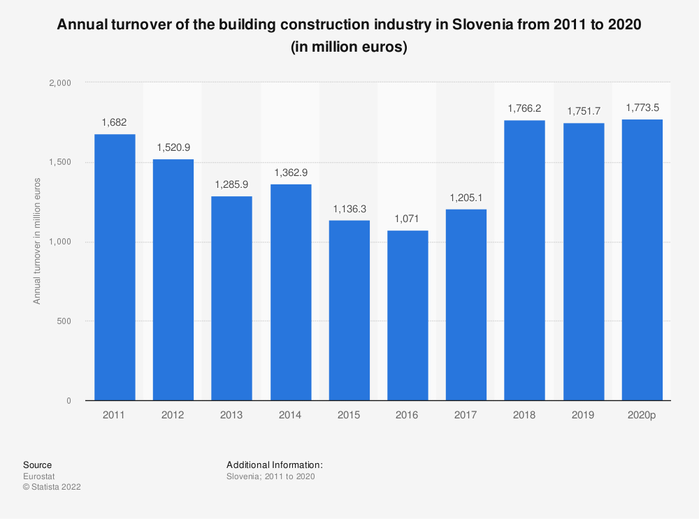 Statistic: Annual turnover of the building construction industry in Slovenia from 2010 to 2017 (in million euros) | Statista