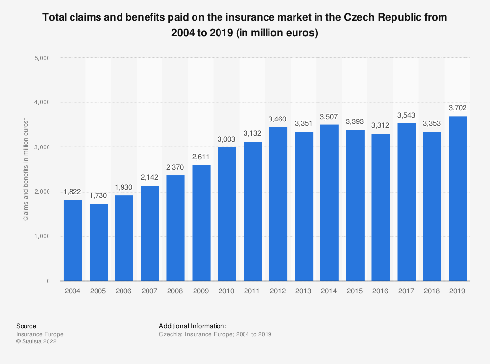 Statistic: Total claims and benefits paid on the insurance market in the Czech Republic from 2004 to 2018 (in million euros) | Statista