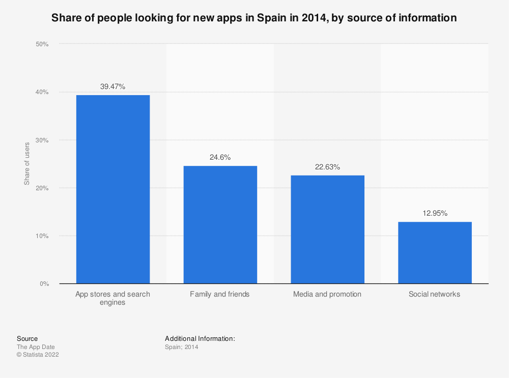 Statistic: Share of people looking for new apps in Spain in 2014, by source of information | Statista