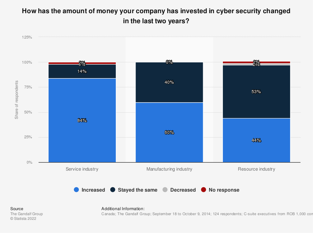 Statistic: How has the amount of money your company has invested in cyber security changed in the last two years? | Statista