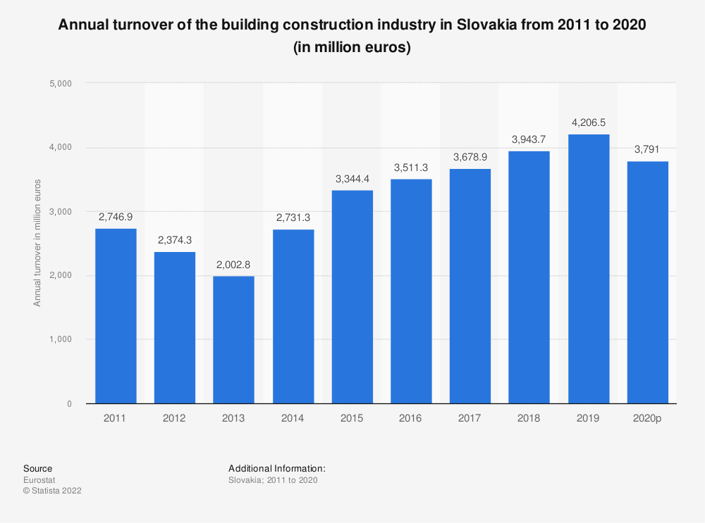 Statistic: Annual turnover of the building construction industry in Slovakia from 2010 to 2017 (in million euros) | Statista