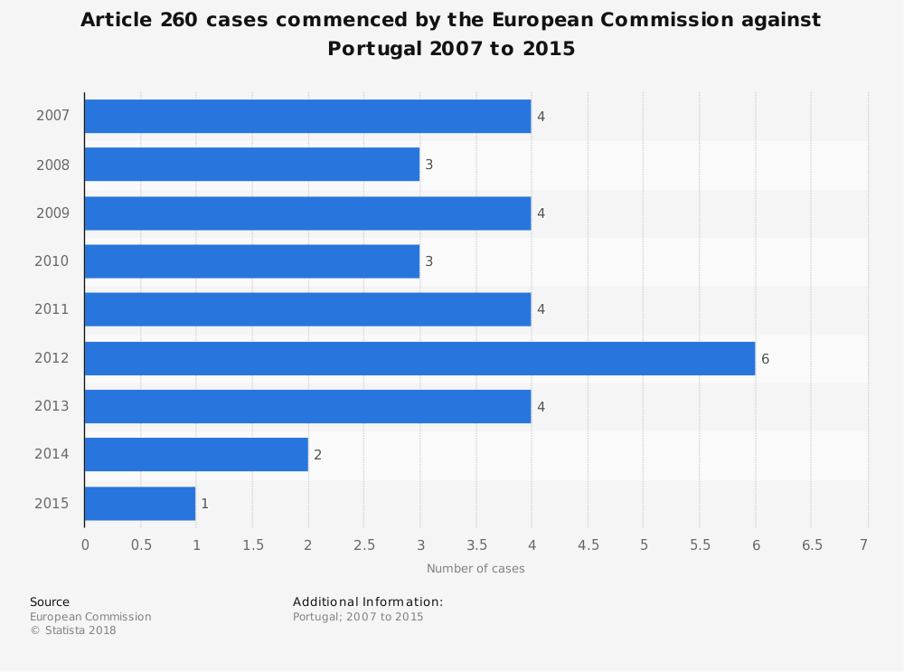 Statistic: Article 260 cases commenced by the European Commission against Portugal 2007 to 2015 | Statista