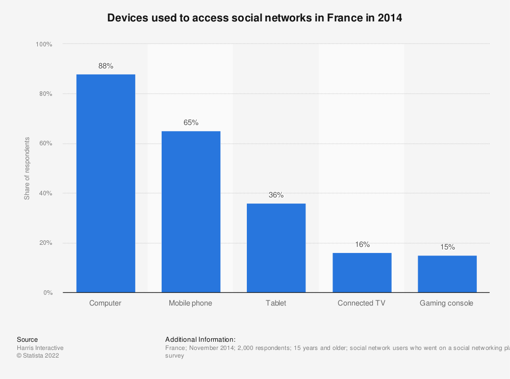 Statistic: Devices used to access social networks in France in 2014 | Statista