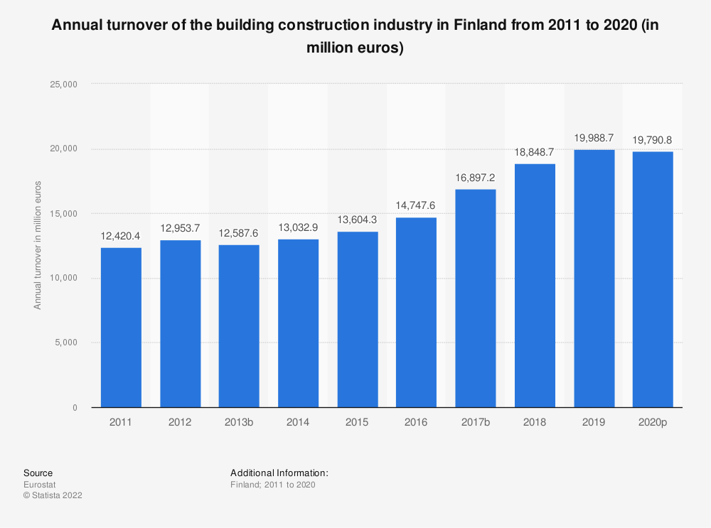 Statistic: Annual turnover of the building construction industry in Finland from 2010 to 2014 (in million euros) | Statista