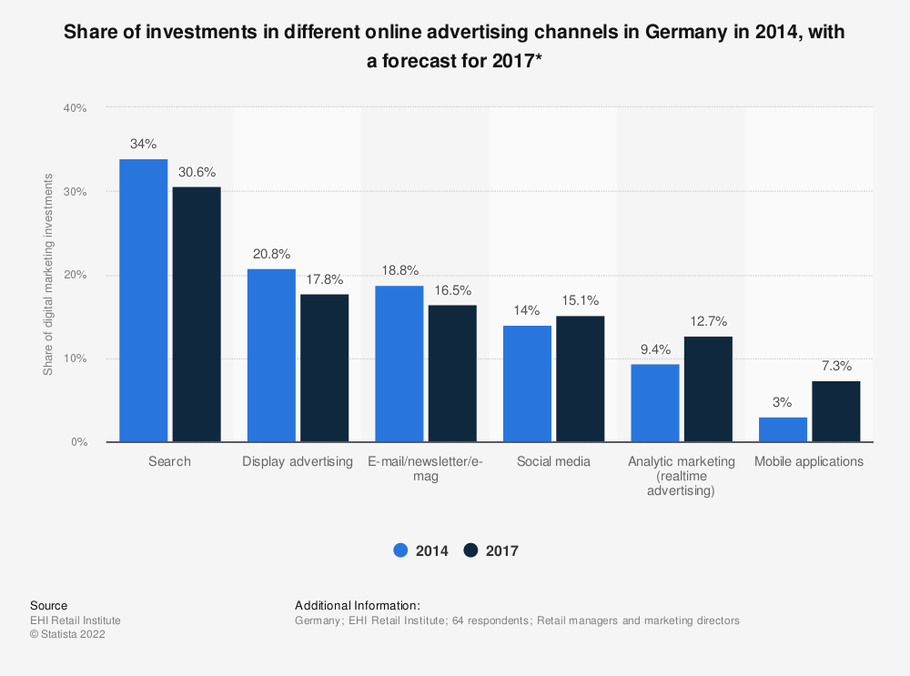 Statistic: Share of investments in different online advertising channels in Germany in 2014, with a forecast for 2017* | Statista