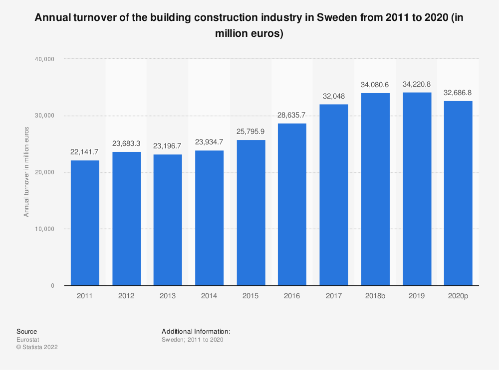 Statistic: Annual turnover of the building construction industry in Sweden from 2010 to 2014 (in million euros) | Statista