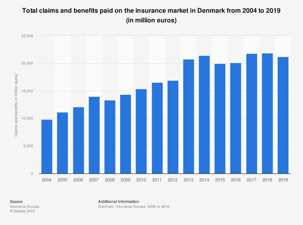 Statistic: Total claims and benefits paid on the insurance market in Denmark from 2004 to 2016 (in million euros) | Statista