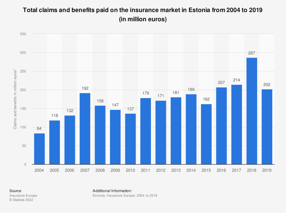 Statistic: Total claims and benefits paid on the insurance market in Estonia from 2004 to 2016 (in million euros) | Statista