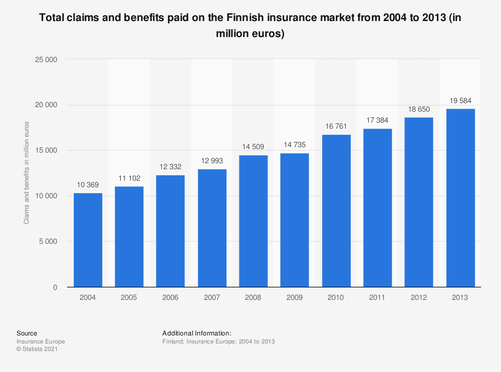 Statistic: Total claims and benefits paid on the Finnish insurance market from 2004 to 2013 (in million euros) | Statista