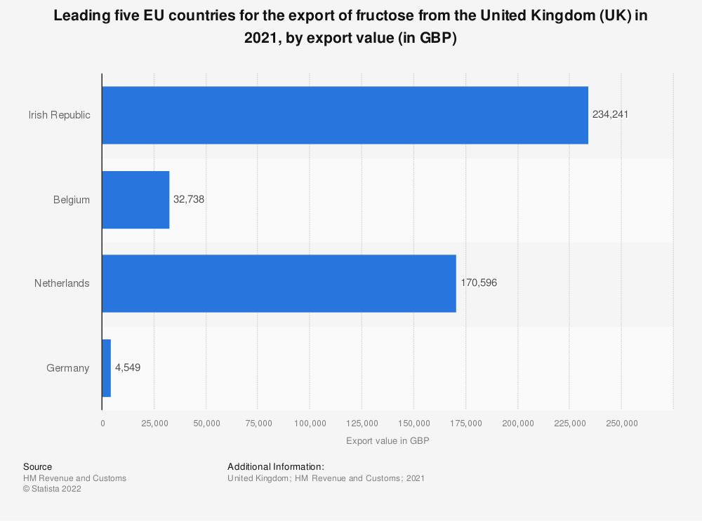 Statistic: Leading five EU countries for the export of fructose from the United Kingdom (UK) in 2018, by export value (in GBP) | Statista