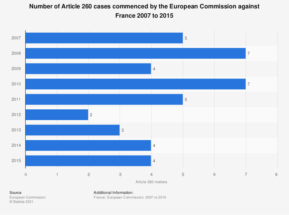 Statistic: Number of Article 260 cases commenced by the European Commission against France 2007 to 2015 | Statista
