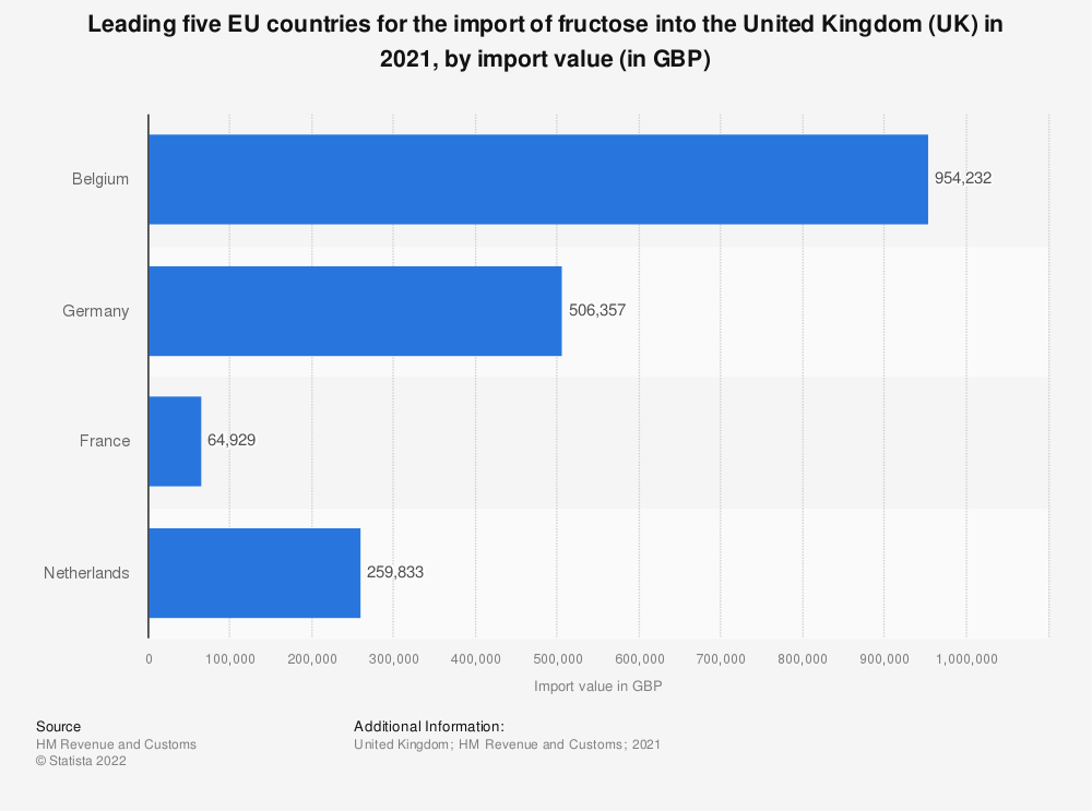 Statistic: Leading five EU countries for the import of fructose into the United Kingdom (UK) in 2016, by import value (in GBP) | Statista