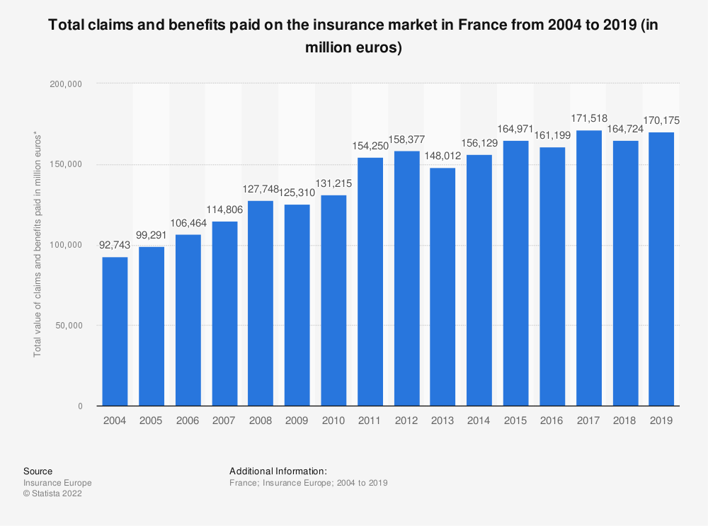 Statistic: Total claims and benefits paid on the insurance market in France from 2004 to 2016 (in million euros) | Statista