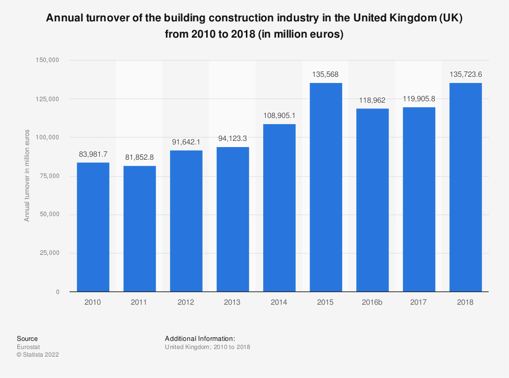 Statistic: Annual turnover of the building construction industry in the United Kingdom (UK) from 2010 to 2016 (in million euros)   Statista