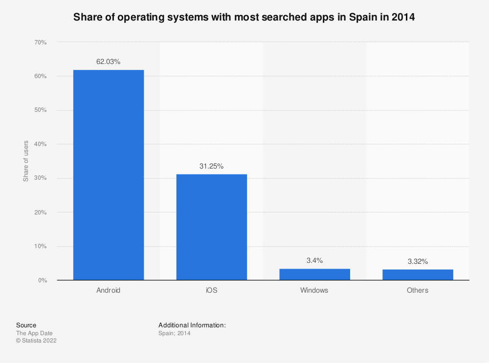 Statistic: Share of operating systems with most searched apps in Spain in 2014 | Statista