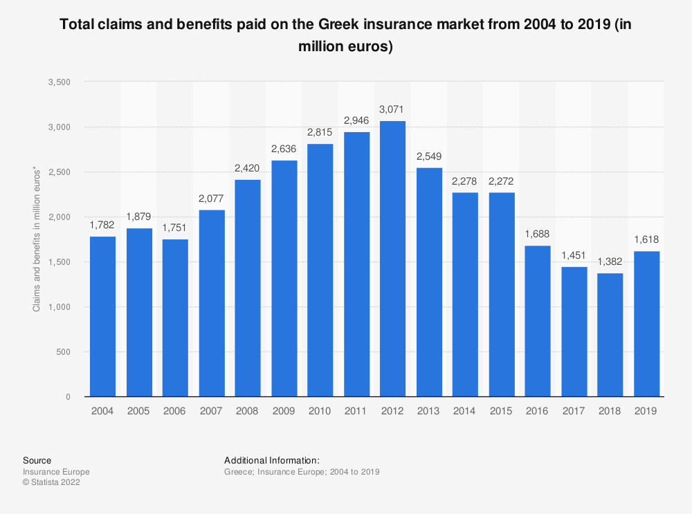 Statistic: Total claims and benefits paid on the Greek insurance market from 2004 to 2019 (in million euros) | Statista