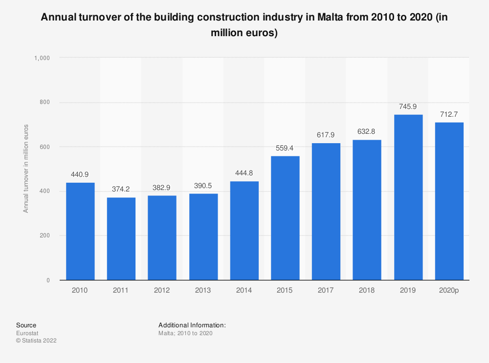 Statistic: Annual turnover of the building construction industry in Malta from 2008 to 2014 (in million euros) | Statista