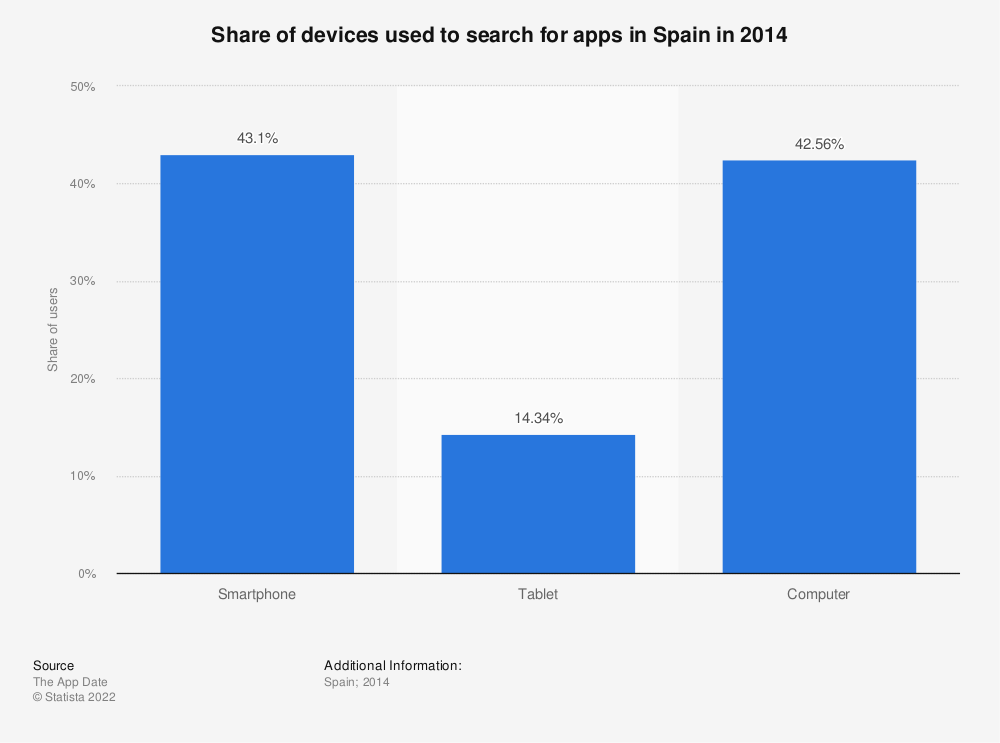 Statistic: Share of devices used to search for apps in Spain in 2014 | Statista