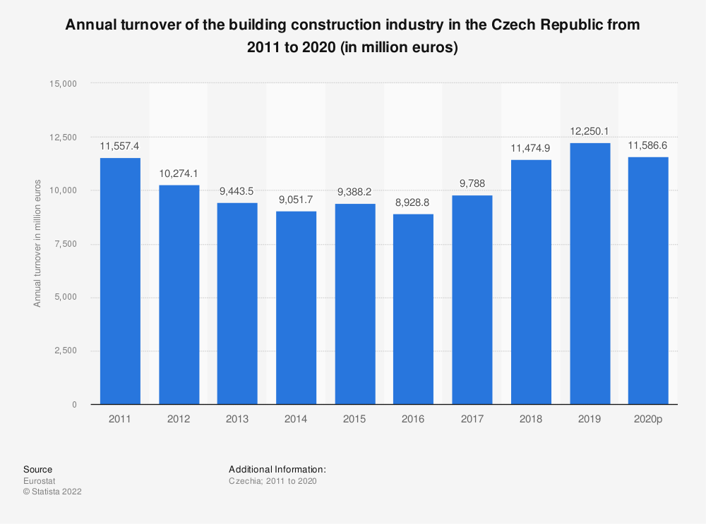 Statistic: Annual turnover of the building construction industry in the Czech Republic from 2008 to 2014 (in million euros) | Statista